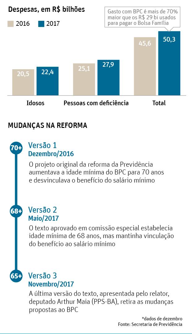3daa7b20355 Aposentadoria dde idosos  BPC - Folhapress
