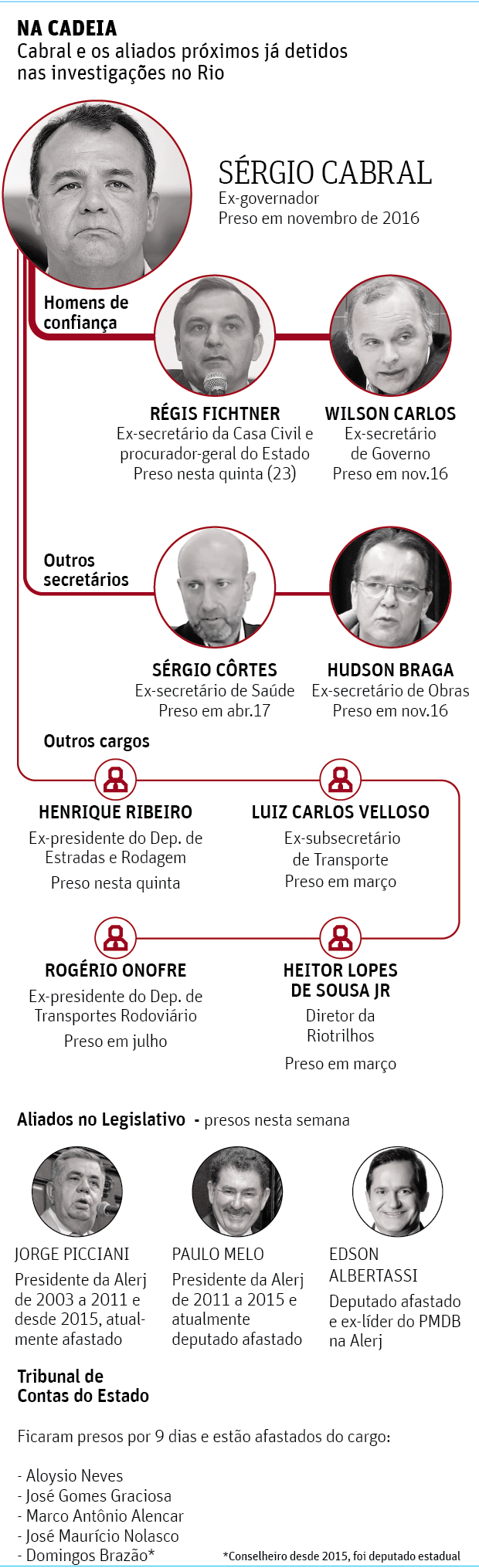 A gangue do guardanapo - 24.11.2017 / Folhapress