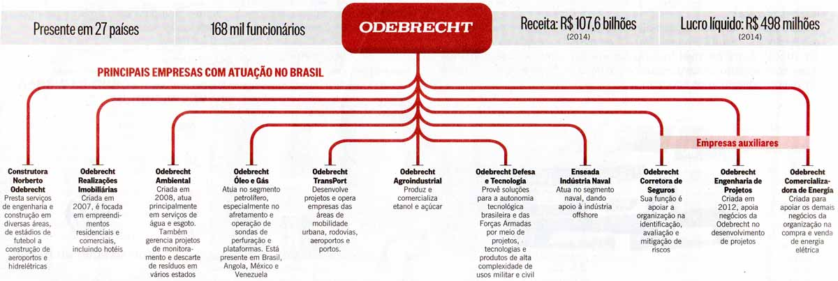 Odebrecht: As empresas
